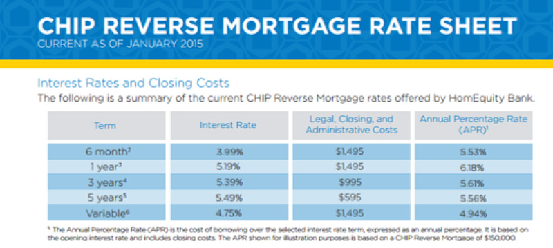 CHIP reverse mortgages